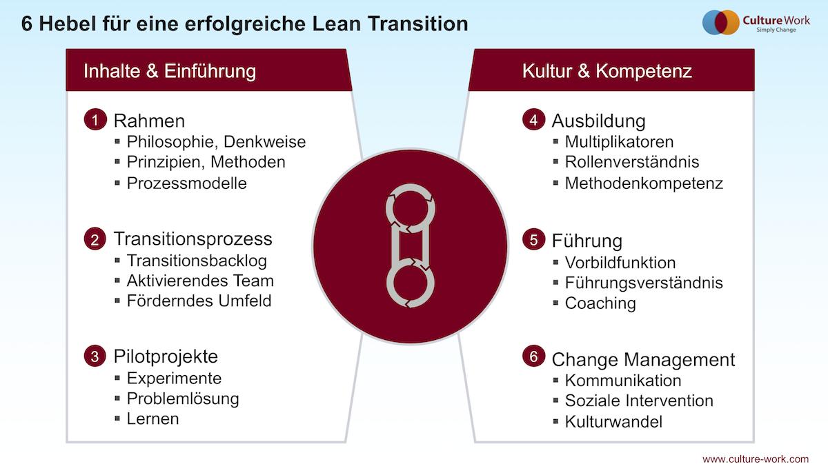 6 Hebel für eine erfolgreiche Lean Transition