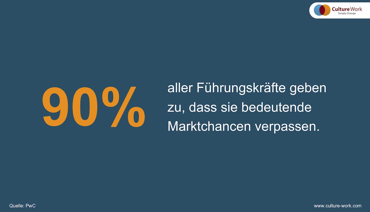 90% Führungskräfte Marktchancen verpassen