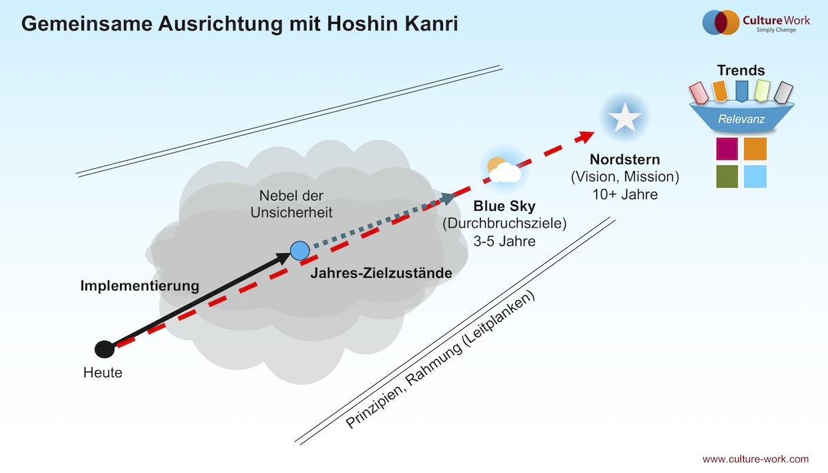 Gemeinsame Ausrichtung mit Hoshin Kanri