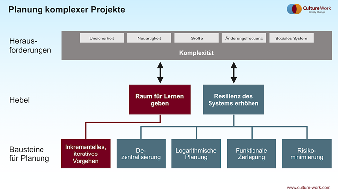 Planung komplexer Projekte