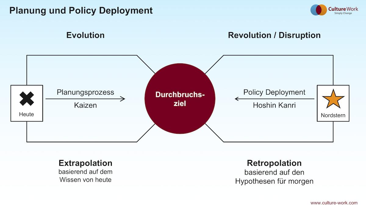 Planung und Policy Deployment